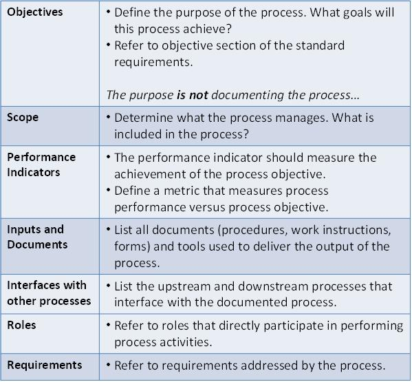 documenting processes examples images - Process Documents Templates